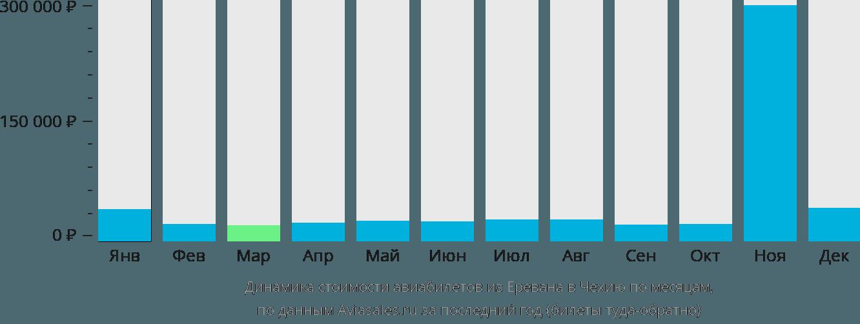 Динамика стоимости авиабилетов из Еревана в Чехию по месяцам