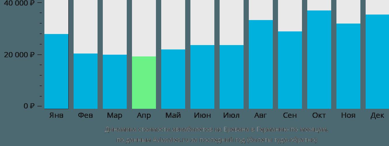 Динамика стоимости авиабилетов из Еревана в Германию по месяцам