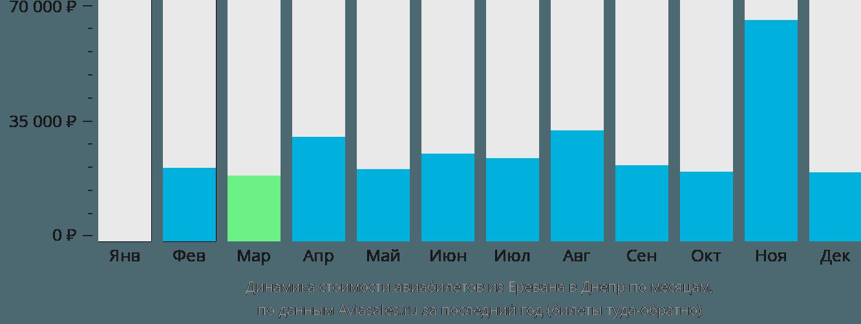 Динамика стоимости авиабилетов из Еревана в Днепр по месяцам