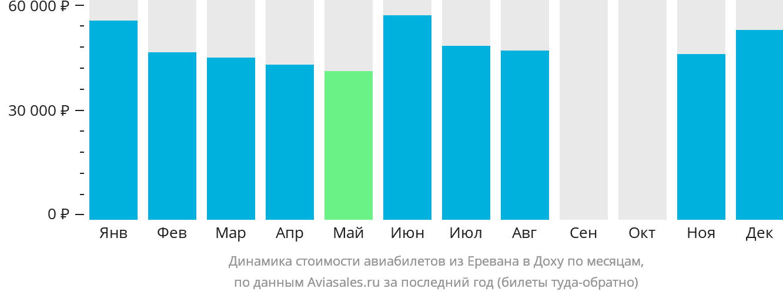 Динамика стоимости авиабилетов из Еревана в Доху по месяцам