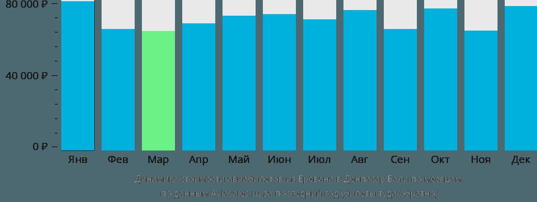 Динамика стоимости авиабилетов из Еревана в Денпасар Бали по месяцам