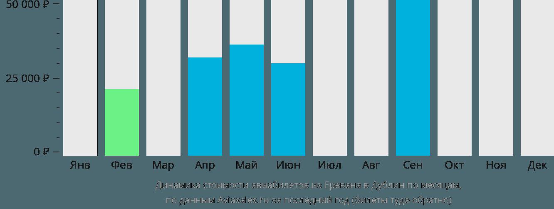 Динамика стоимости авиабилетов из Еревана в Дублин по месяцам