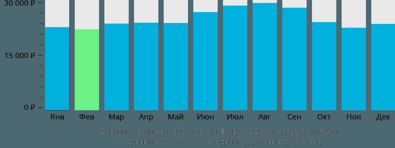 Динамика стоимости авиабилетов из Еревана в Дюссельдорф по месяцам