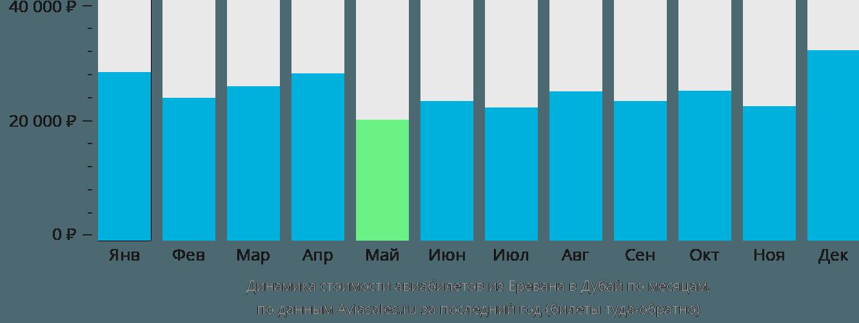 Динамика стоимости авиабилетов из Еревана в Дубай по месяцам