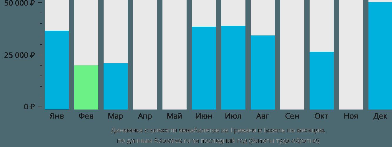 Динамика стоимости авиабилетов из Еревана в Базель по месяцам