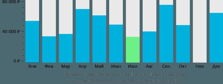 Динамика стоимости авиабилетов из Еревана в Египет по месяцам