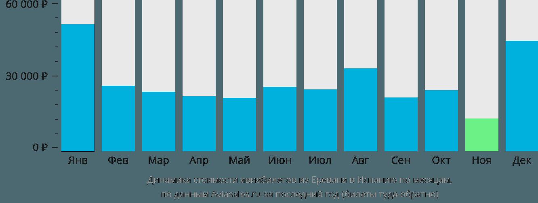 Динамика стоимости авиабилетов из Еревана в Испанию по месяцам