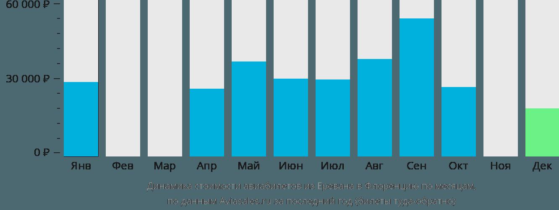 Динамика стоимости авиабилетов из Еревана в Флоренцию по месяцам