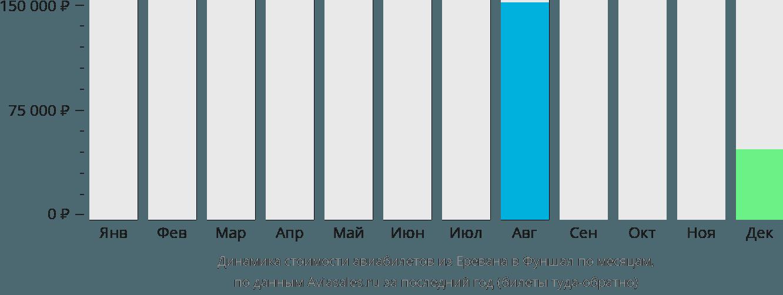 Динамика стоимости авиабилетов из Еревана в Фуншал по месяцам