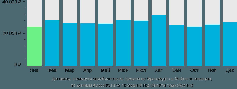 Динамика стоимости авиабилетов из Еревана во Франкфурт-на-Майне по месяцам