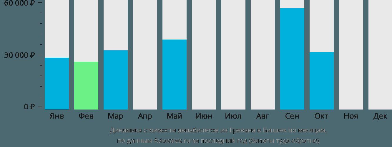 Динамика стоимости авиабилетов из Еревана в Бишкек по месяцам