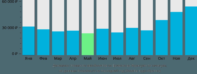 Динамика стоимости авиабилетов из Еревана во Францию по месяцам