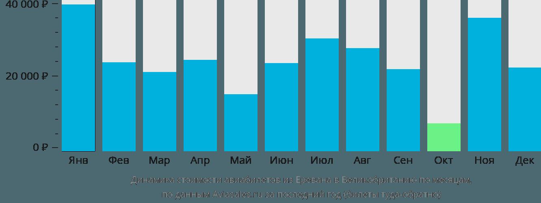 Динамика стоимости авиабилетов из Еревана в Великобританию по месяцам