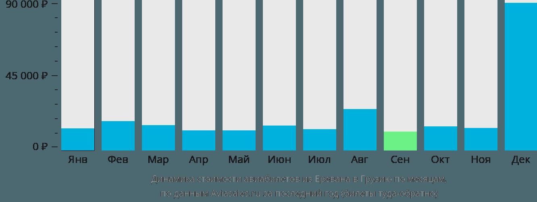 Динамика стоимости авиабилетов из Еревана в Грузию по месяцам