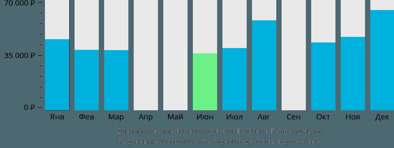 Динамика стоимости авиабилетов из Еревана в Гоа по месяцам