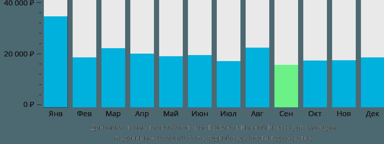 Динамика стоимости авиабилетов из Еревана в Нижний Новгород по месяцам