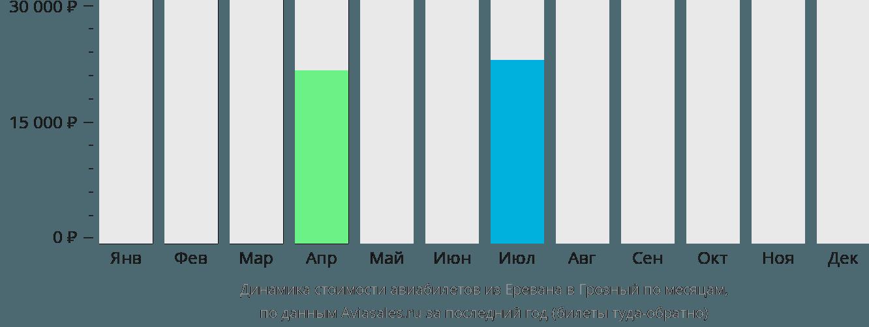 Динамика стоимости авиабилетов из Еревана в Грозный по месяцам