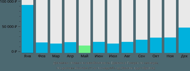 Динамика стоимости авиабилетов из Еревана в Грецию по месяцам