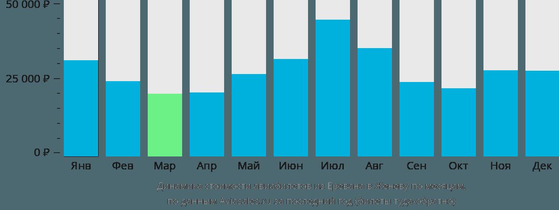 Динамика стоимости авиабилетов из Еревана в Женеву по месяцам