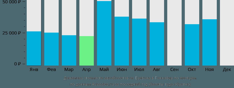 Динамика стоимости авиабилетов из Еревана в Ганновер по месяцам
