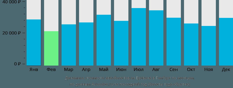 Динамика стоимости авиабилетов из Еревана в Гамбург по месяцам