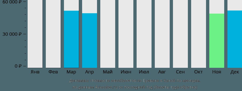 Динамика стоимости авиабилетов из Еревана в Ханой по месяцам
