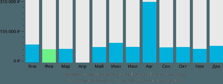 Динамика стоимости авиабилетов из Еревана в Гавану по месяцам