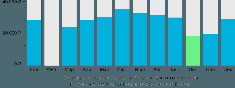 Динамика стоимости авиабилетов из Еревана в Хельсинки по месяцам