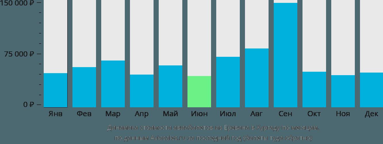 Динамика стоимости авиабилетов из Еревана в Хургаду по месяцам