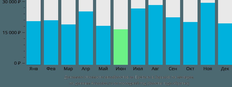 Динамика стоимости авиабилетов из Еревана в Харьков по месяцам