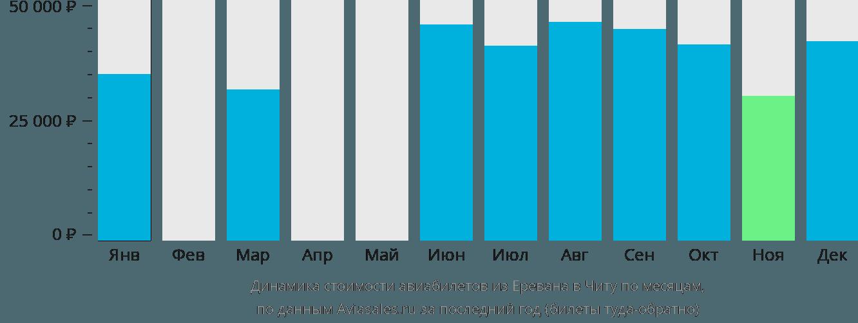 Динамика стоимости авиабилетов из Еревана в Читу по месяцам