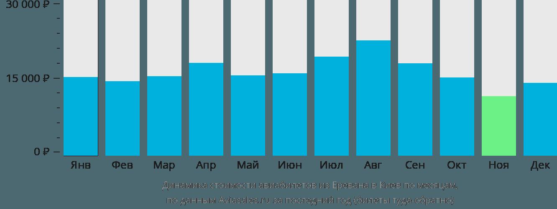Динамика стоимости авиабилетов из Еревана в Киев по месяцам