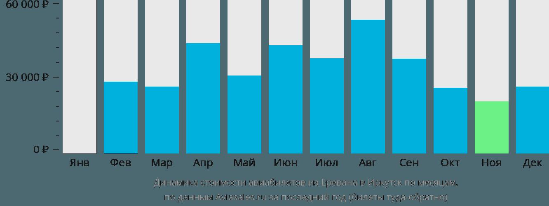Динамика стоимости авиабилетов из Еревана в Иркутск по месяцам