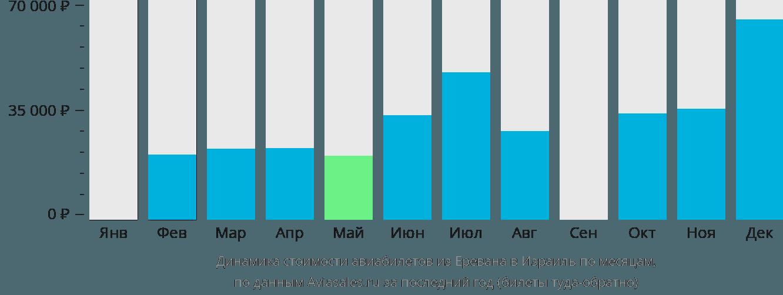 Динамика стоимости авиабилетов из Еревана в Израиль по месяцам
