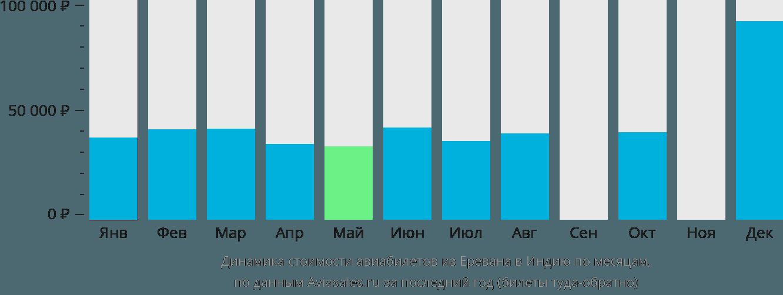 Динамика стоимости авиабилетов из Еревана в Индию по месяцам
