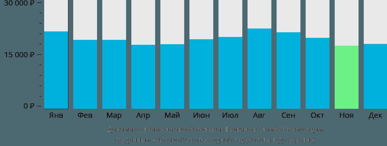 Динамика стоимости авиабилетов из Еревана в Стамбул по месяцам