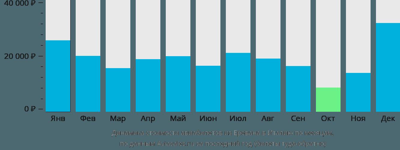 Динамика стоимости авиабилетов из Еревана в Италию по месяцам