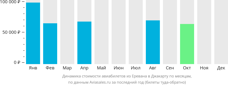 Динамика стоимости авиабилетов из Еревана в Джакарту по месяцам