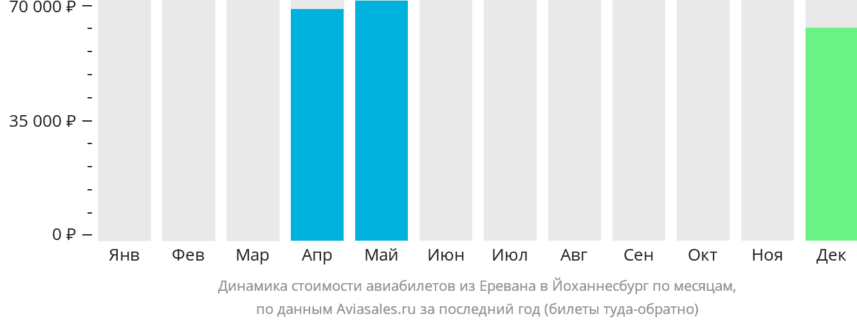 Динамика стоимости авиабилетов из Еревана в Йоханнесбург по месяцам