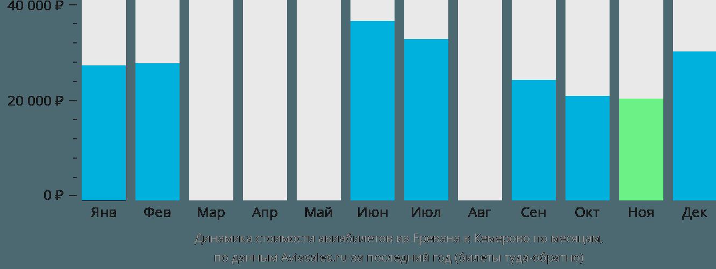 Динамика стоимости авиабилетов из Еревана в Кемерово по месяцам
