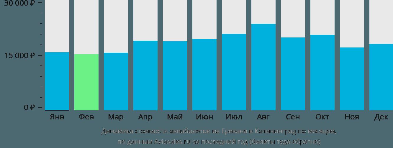 Динамика стоимости авиабилетов из Еревана в Калининград по месяцам