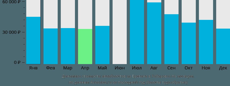 Динамика стоимости авиабилетов из Еревана в Хабаровск по месяцам