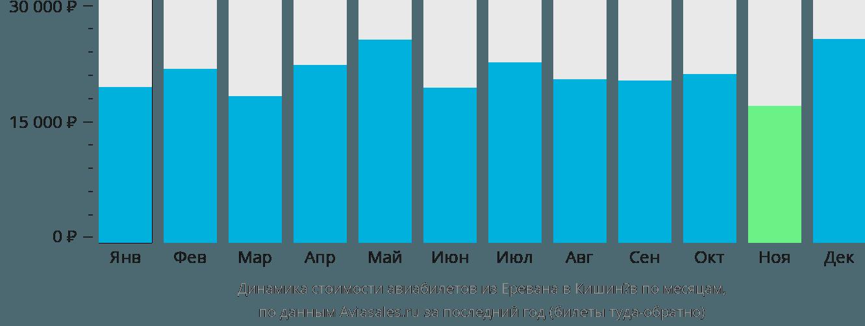 Динамика стоимости авиабилетов из Еревана в Кишинёв по месяцам