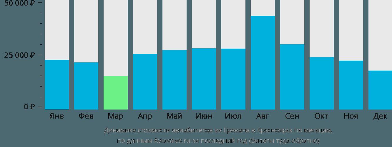 Динамика стоимости авиабилетов из Еревана в Красноярск по месяцам