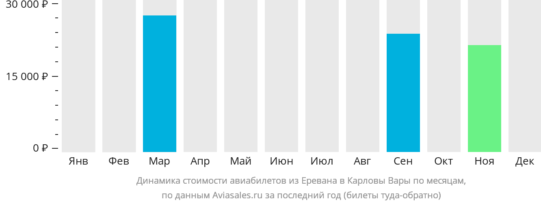 Динамика стоимости авиабилетов из Еревана в Карловы Вары по месяцам