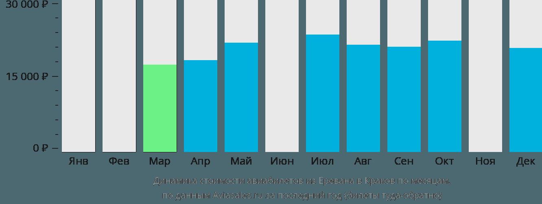 Динамика стоимости авиабилетов из Еревана в Краков по месяцам