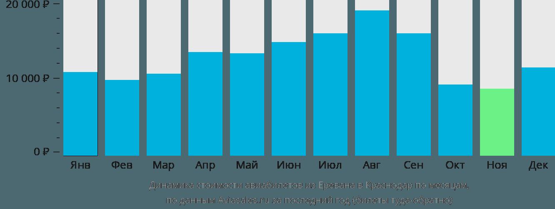 Динамика стоимости авиабилетов из Еревана в Краснодар по месяцам