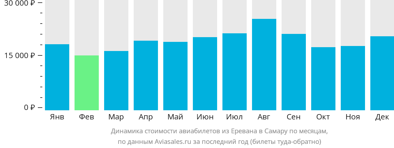 Динамика стоимости авиабилетов из Еревана в Самару по месяцам
