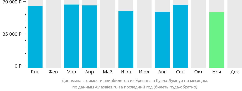 Динамика стоимости авиабилетов из Еревана в Куала-Лумпур по месяцам