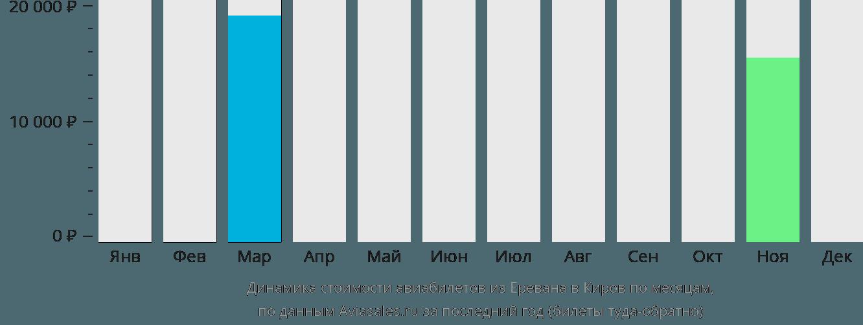 Динамика стоимости авиабилетов из Еревана в Киров по месяцам